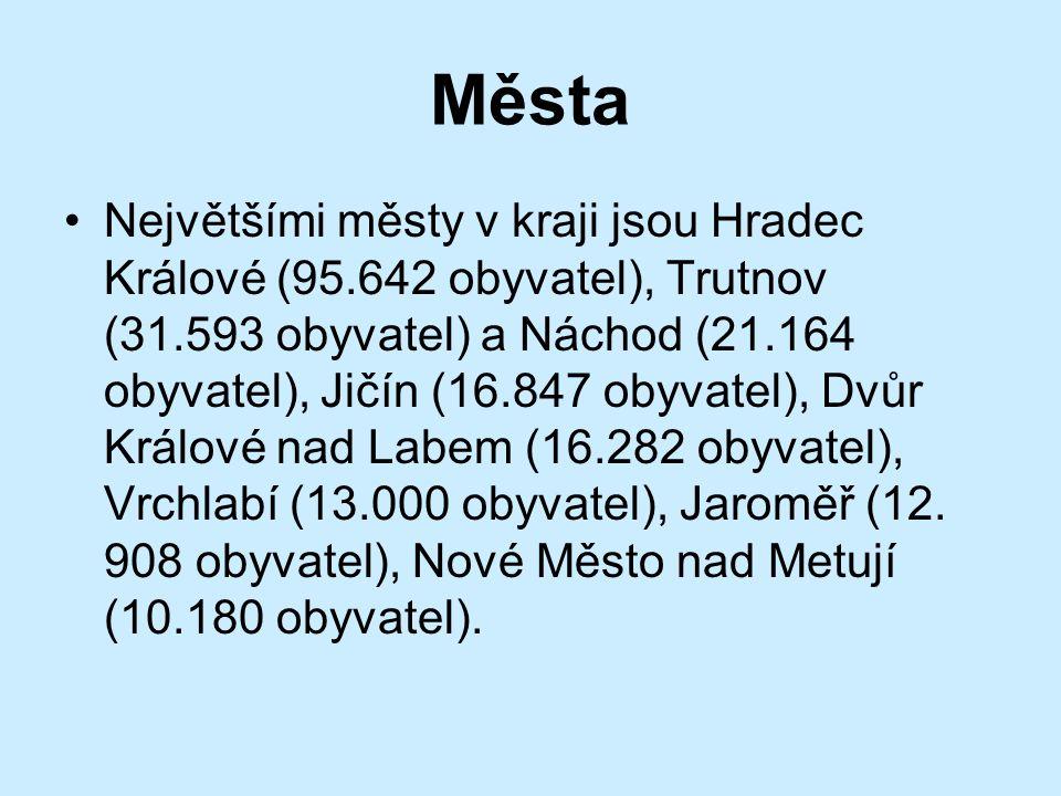 Města •Největšími městy v kraji jsou Hradec Králové (95.642 obyvatel), Trutnov (31.593 obyvatel) a Náchod (21.164 obyvatel), Jičín (16.847 obyvatel),