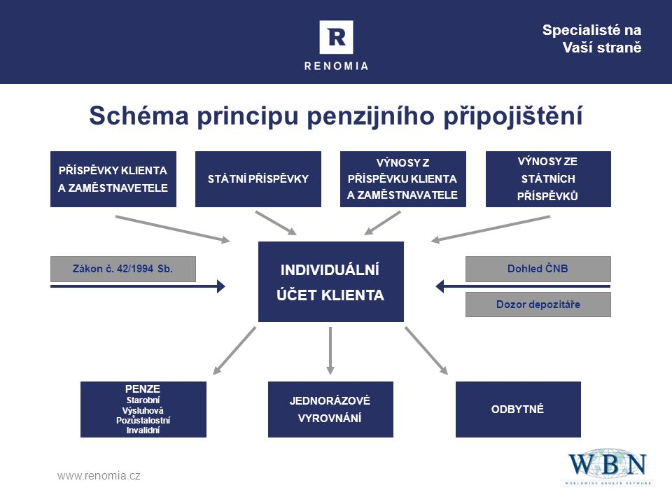Specialisté na Vaší straně www.renomia.cz Schéma principu penzijního připojištění INDIVIDUÁLNÍ ÚČET KLIENTA PENZE Starobní Výsluhová Pozůstalostní Invalidní JEDNORÁZOVÉ VYROVNÁNÍ ODBYTNÉ VÝNOSY ZE STÁTNÍCH PŘÍSPĚVKŮ STÁTNÍ PŘÍSPĚVKY PŘÍSPĚVKY KLIENTA A ZAMĚSTNAVETELE VÝNOSY Z PŘÍSPĚVKU KLIENTA A ZAMĚSTNAVATELE Zákon č.
