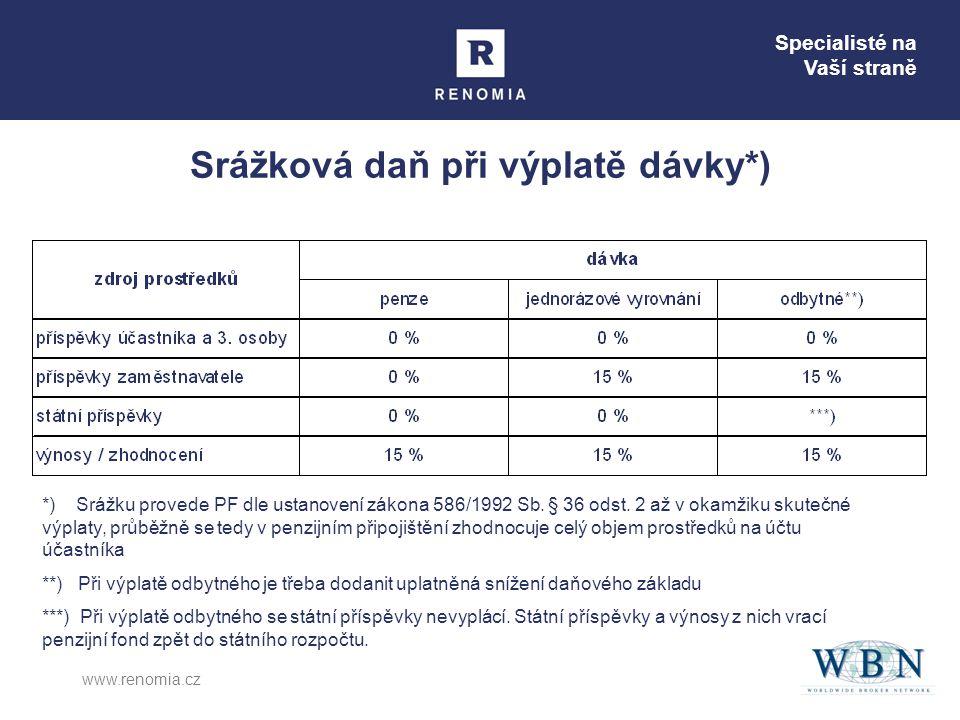 Specialisté na Vaší straně www.renomia.cz Srážková daň při výplatě dávky*) *) Srážku provede PF dle ustanovení zákona 586/1992 Sb.