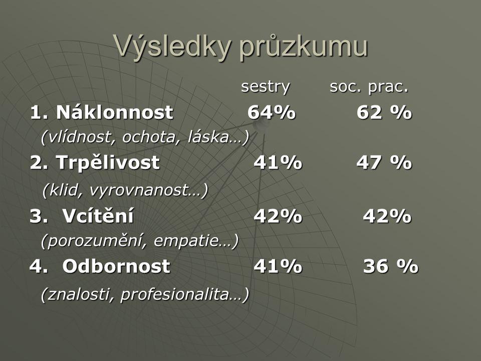 Výsledky průzkumu sestry soc. prac. sestry soc. prac.