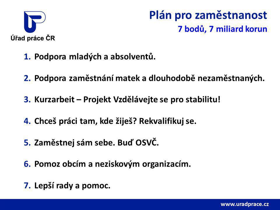Plán pro zaměstnanost 7 bodů, 7 miliard korun 1.Podpora mladých a absolventů.