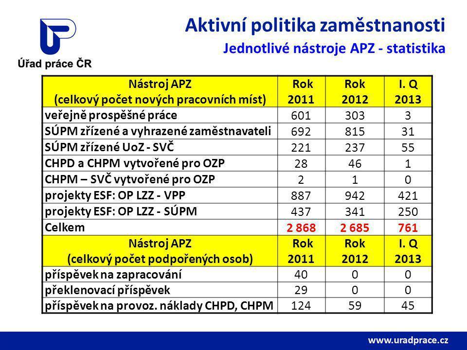 Aktivní politika zaměstnanosti Jednotlivé nástroje APZ - statistika Nástroj APZ (celkový počet nových pracovních míst) Rok 2011 Rok 2012 I.