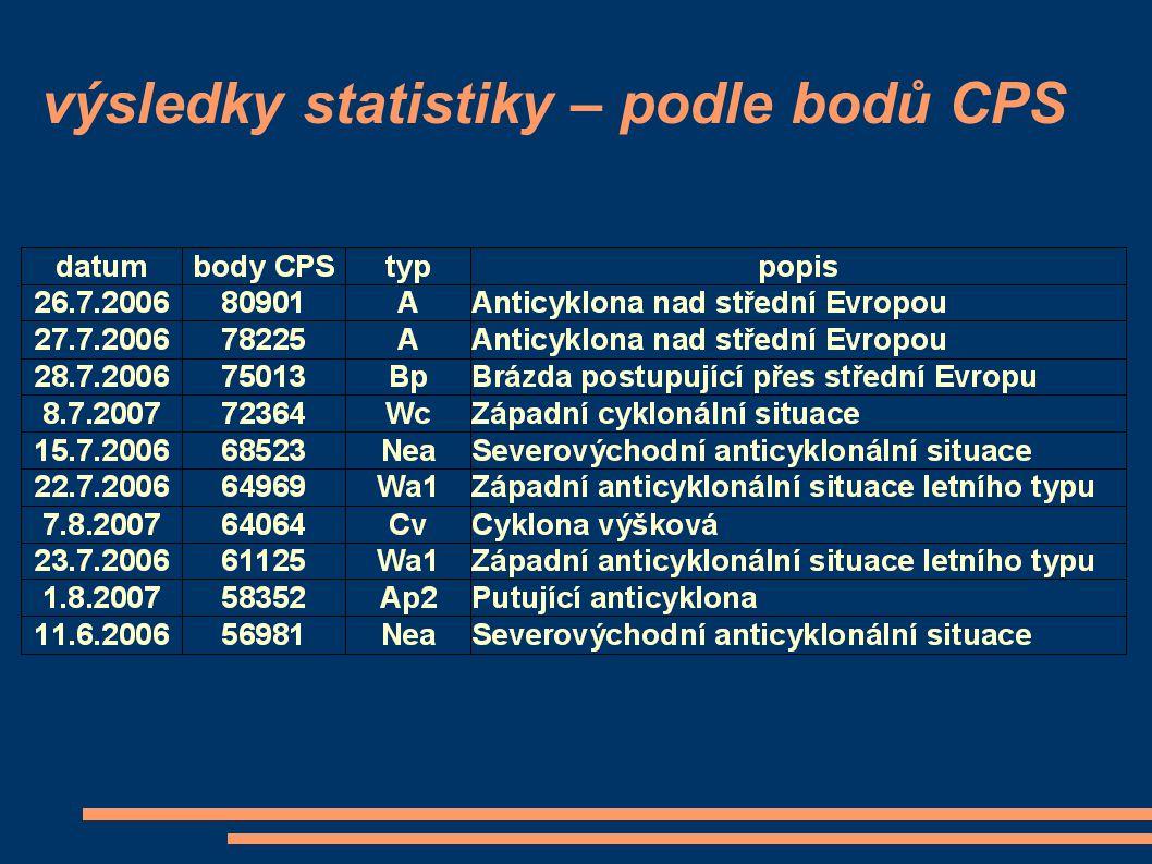 výsledky statistiky – podle bodů CPS