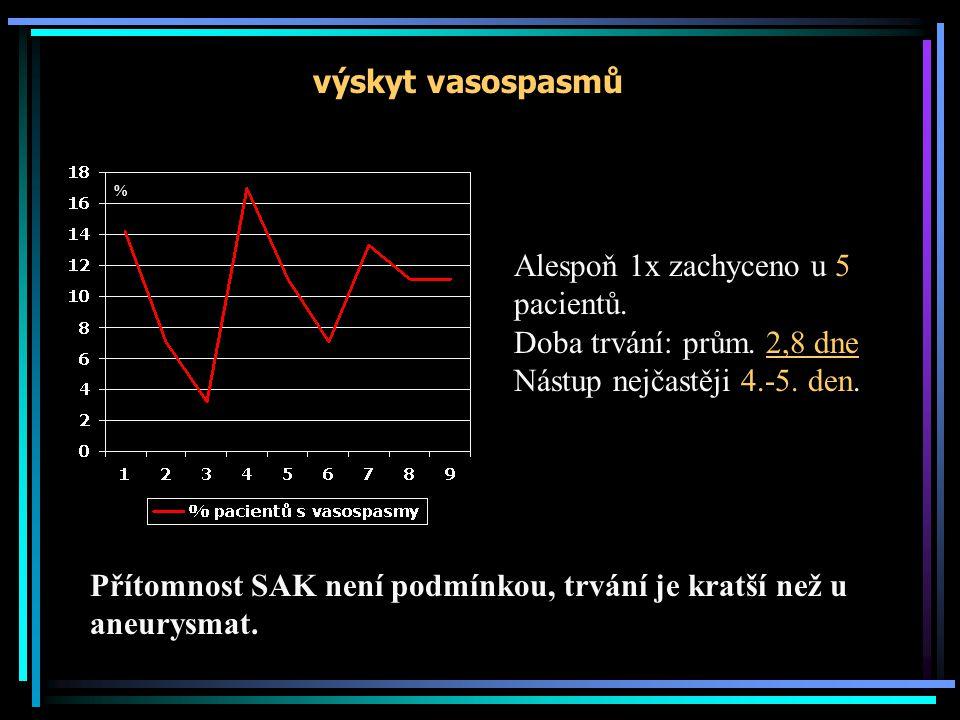 výskyt vasospasmů % Alespoň 1x zachyceno u 5 pacientů. Doba trvání: prům. 2,8 dne Nástup nejčastěji 4.-5. den. Přítomnost SAK není podmínkou, trvání j