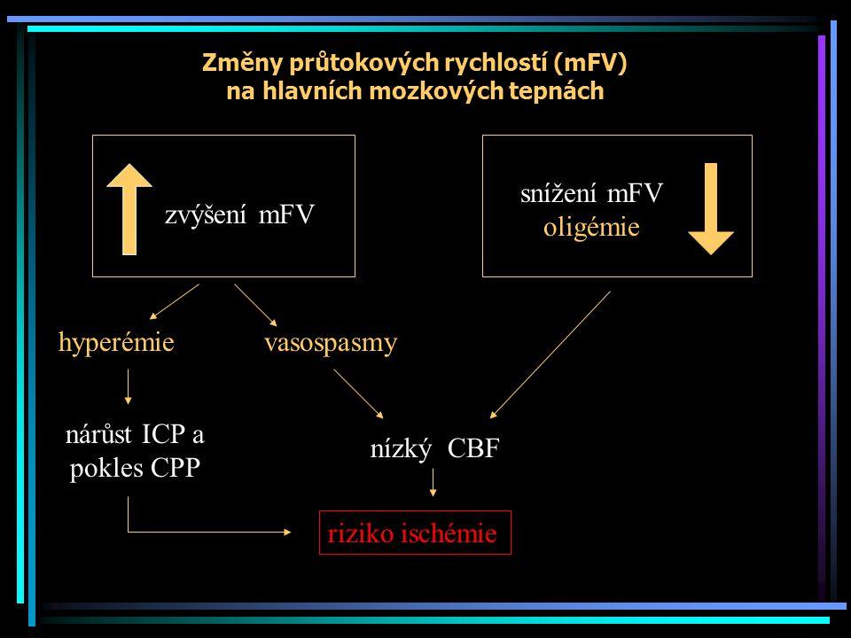 Potenciální terapeutické implikace Oligémie: udržení normálního CPP, oxygenace a hematokritu, Cave hluboká hypervetilace – potenciace ischemie Hyperémie: mírná hyperventilace, podání barbiturátů Vasospasmy: vasopresory, 3H terapie, nimodipin Obraz TCD smrti mozku: spolu s klinickým vyšetření event.