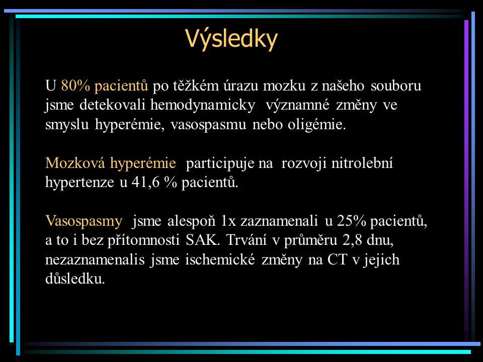 Výsledky U 80% pacientů po těžkém úrazu mozku z našeho souboru jsme detekovali hemodynamicky významné změny ve smyslu hyperémie, vasospasmu nebo oligé