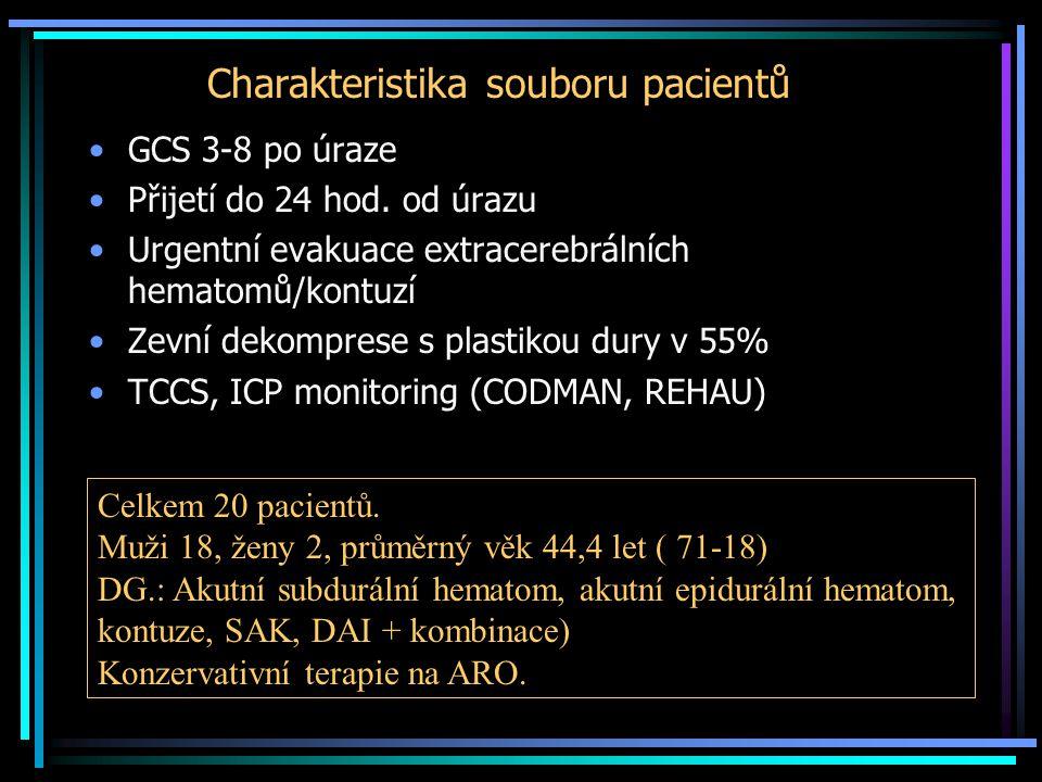 Charakteristika souboru pacientů •GCS 3-8 po úraze •Přijetí do 24 hod. od úrazu •Urgentní evakuace extracerebrálních hematomů/kontuzí •Zevní dekompres