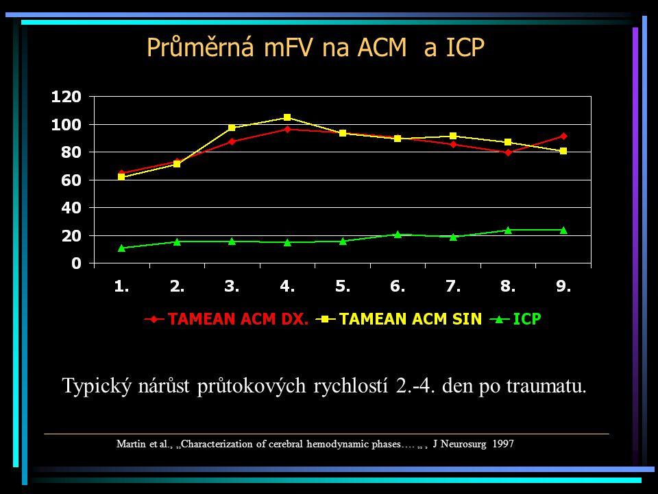 Prevalence hemodynamických změn % pacientů den
