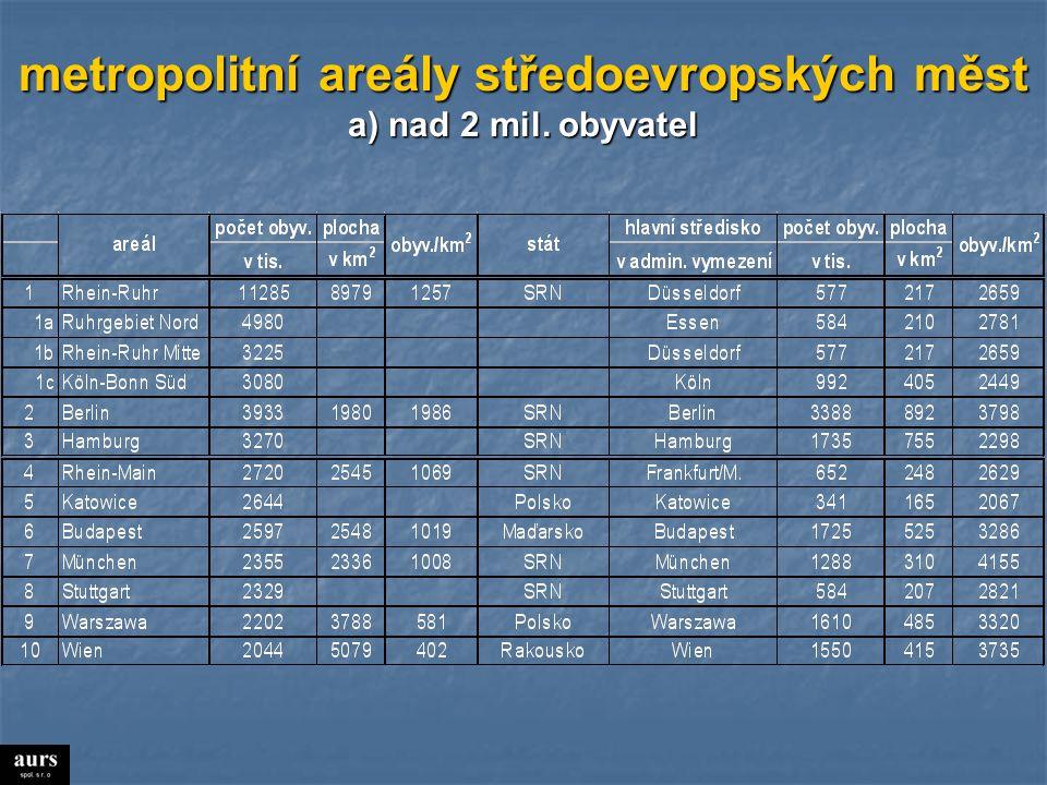 metropolitní areály středoevropských měst b) nad 800 tis. obyvatel