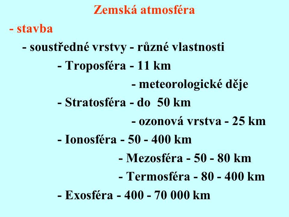 Zemská atmosféra - stavba - soustředné vrstvy - různé vlastnosti - Troposféra - 11 km - meteorologické děje - Stratosféra - do 50 km - ozonová vrstva