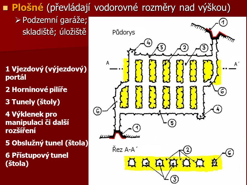  Plošné (převládají vodorovné rozměry nad výškou)  Podzemní garáže; skladiště; úložiště 1 Vjezdový (výjezdový) portál 2 Horninové pilíře 3 Tunely (štoly) 4 Výklenek pro manipulaci či další rozšíření 5 Obslužný tunel (štola) 6 Přístupový tunel (štola)