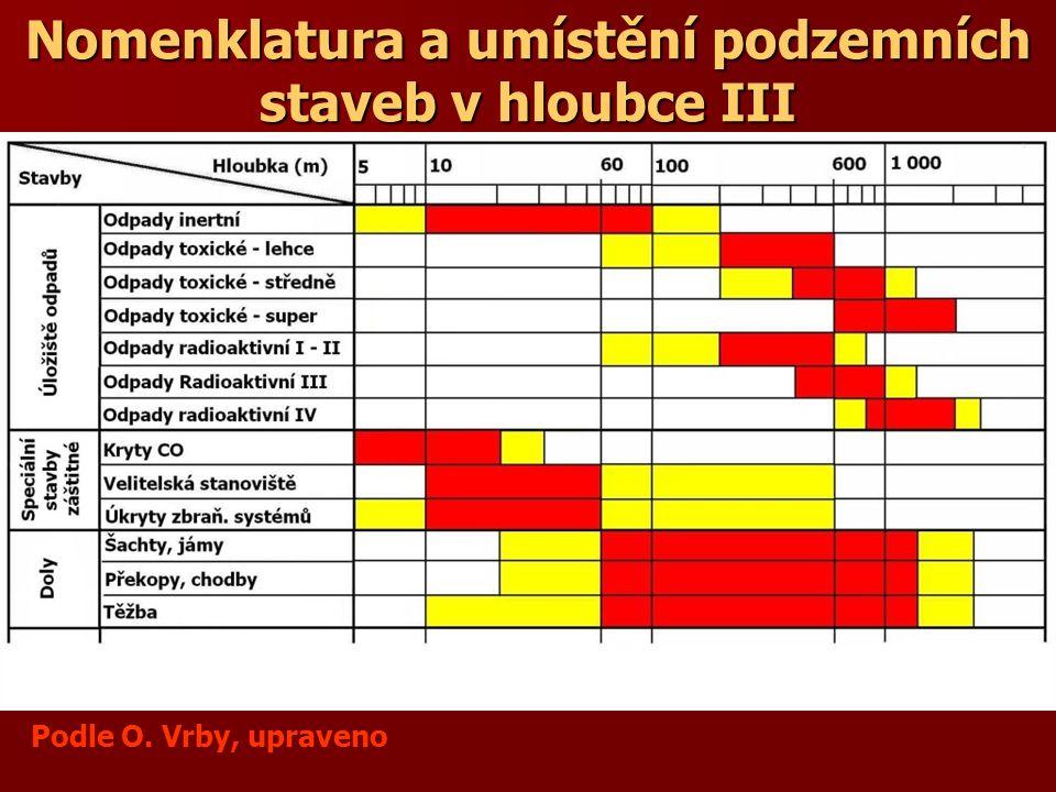 Nomenklatura a umístění podzemních staveb v hloubce III Podle O. Vrby, upraveno