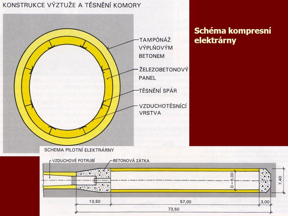 Schéma kompresní elektrárny