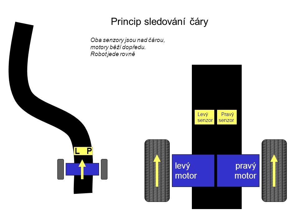 Princip sledování čáry levý motor pravý motor L P Levý senzor Pravý senzor Pravý senzor ztrácí kontakt s čárou Zastavíme levý motor, robot začne zatáčet doleva.