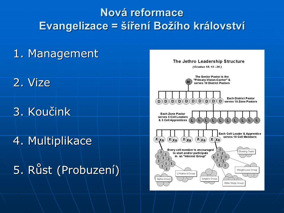 Nová reformace Evangelizace = šíření Božího království 1. Management 2. Vize 3. Koučink 4. Multiplikace 5. Růst (Probuzení)