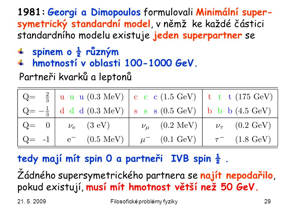 21. 5. 2009Filosofické problémy fyziky29 tedy mají mít spin 0 a partneři IVB spin ½. 1981: Georgi a Dimopoulos formulovali Minimální super- symetrický