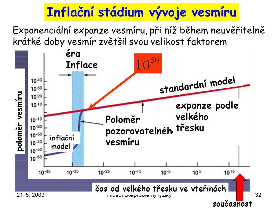 21. 5. 2009Filosofické problémy fyziky32 Inflační stádium vývoje vesmíru Exponenciální expanze vesmíru, při níž během neuvěřitelně krátké doby vesmír
