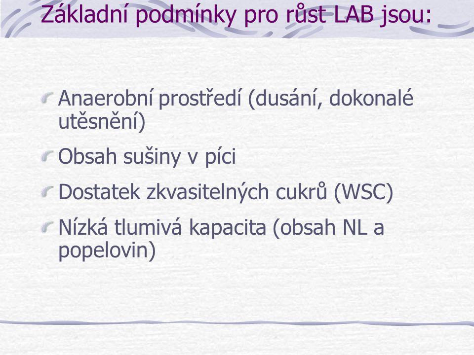 Základní podmínky pro růst LAB jsou: Anaerobní prostředí (dusání, dokonalé utěsnění) Obsah sušiny v píci Dostatek zkvasitelných cukrů (WSC) Nízká tlumivá kapacita (obsah NL a popelovin)