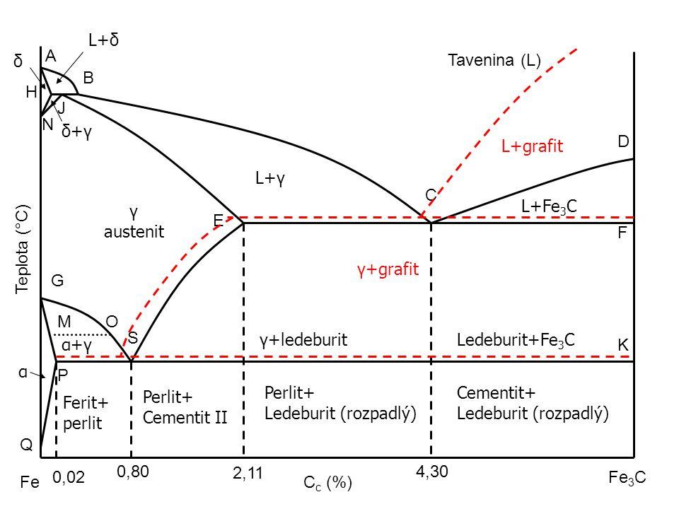 Tavenina (L) Fe Fe 3 C A B C D E F G S OM P Q K H N J Teplota (°C) C c (%) 4,30 2,11 0,80 L+δ δ δ+γδ+γ L+γ L+Fe 3 C γ austenit γ+grafit Ledeburit+Fe 3
