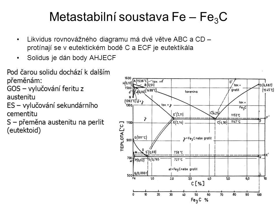 Metastabilní soustava Fe – Fe 3 C •Likvidus rovnovážného diagramu má dvě větve ABC a CD – protínají se v eutektickém bodě C a ECF je eutektikála •Soli
