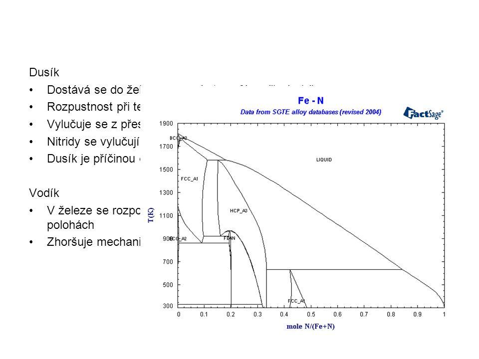 Dusík •Dostává se do železa z pecní atmosféry při výrobě •Rozpustnost při teplotě 1600 °C je 0,04 – 0,05 %, při 20 °C je 0,0005 %N •Vylučuje se z přes