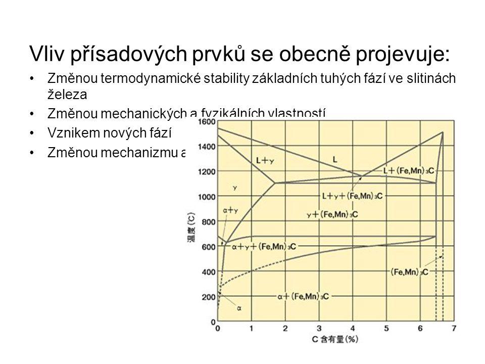 Vliv přísadových prvků se obecně projevuje: •Změnou termodynamické stability základních tuhých fází ve slitinách železa •Změnou mechanických a fyzikál
