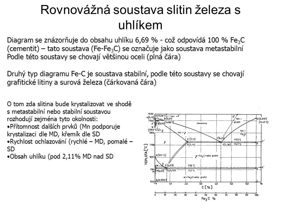 Rovnovážná soustava slitin železa s uhlíkem Diagram se znázorňuje do obsahu uhlíku 6,69 % - což odpovídá 100 % Fe 3 C (cementit) – tato soustava (Fe-F