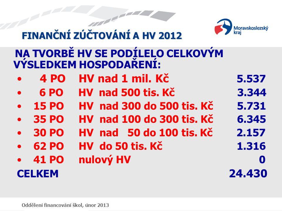 FINANČNÍ ZÚČTOVÁNÍ A HV 2012 Oddělení financování škol, únor 2013 NA TVORBĚ HV SE PODÍLELO CELKOVÝM VÝSLEDKEM HOSPODAŘENÍ: • 4 PO HV nad 1 mil.