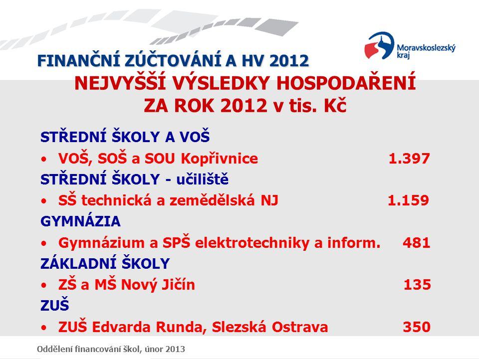 FINANČNÍ ZÚČTOVÁNÍ A HV 2012 Oddělení financování škol, únor 2013 NEJVYŠŠÍ VÝSLEDKY HOSPODAŘENÍ ZA ROK 2012 v tis.