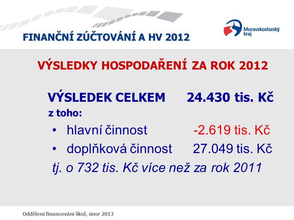 FINANČNÍ ZÚČTOVÁNÍ A HV 2012 Oddělení financování škol, únor 2013 VÝSLEDKY HOSPODAŘENÍ ZA ROK 2012 VÝSLEDEK CELKEM 24.430 tis.