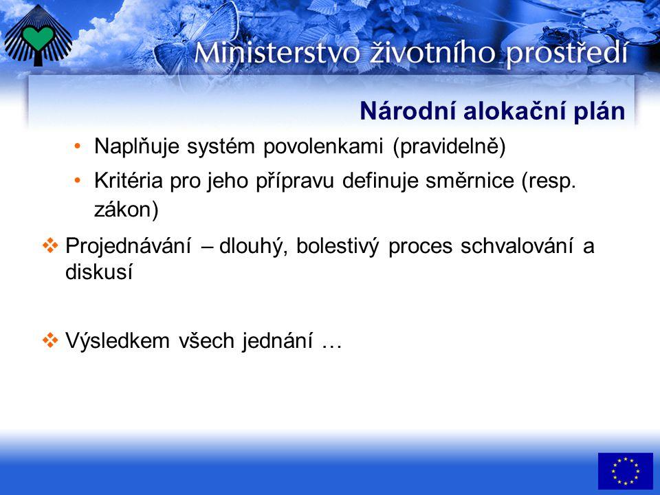 Národní alokační plán •Naplňuje systém povolenkami (pravidelně) •Kritéria pro jeho přípravu definuje směrnice (resp.