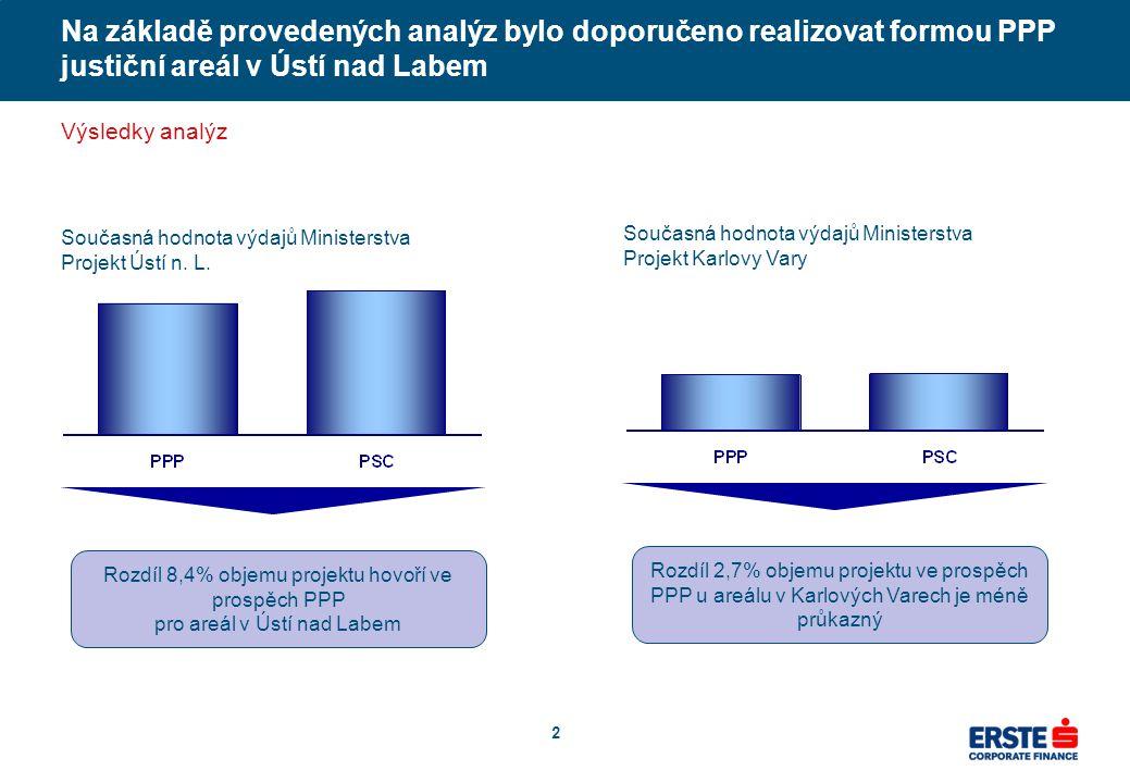 2 Na základě provedených analýz bylo doporučeno realizovat formou PPP justiční areál v Ústí nad Labem Výsledky analýz Současná hodnota výdajů Minister