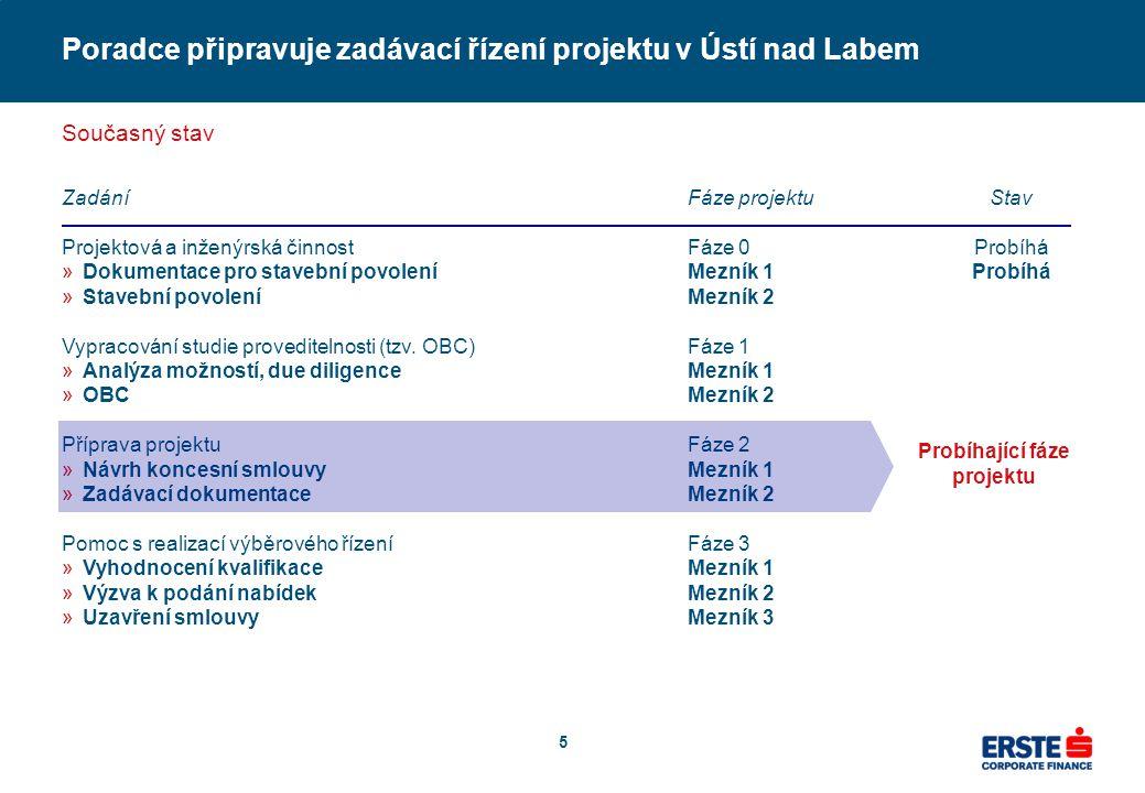 5 Poradce připravuje zadávací řízení projektu v Ústí nad Labem Současný stav Zadání Projektová a inženýrská činnost »Dokumentace pro stavební povolení