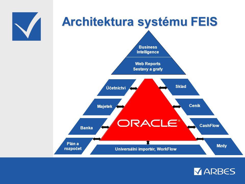 Architektura systému FEIS Sestavy a grafy Universální importér, WorkFlow Business Intelligence Web Reports Sestavy a grafy CashFlow Ceník Účetnictví M