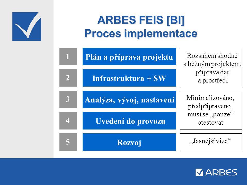 ARBES FEIS [BI] Proces implementace 1 5 4 3 2 Plán a příprava projektu Infrastruktura + SW Analýza, vývoj, nastavení Uvedení do provozu Rozvoj Rozsahe