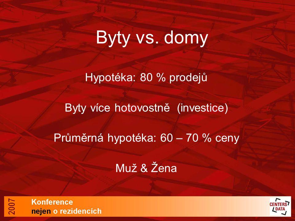 Byty vs.