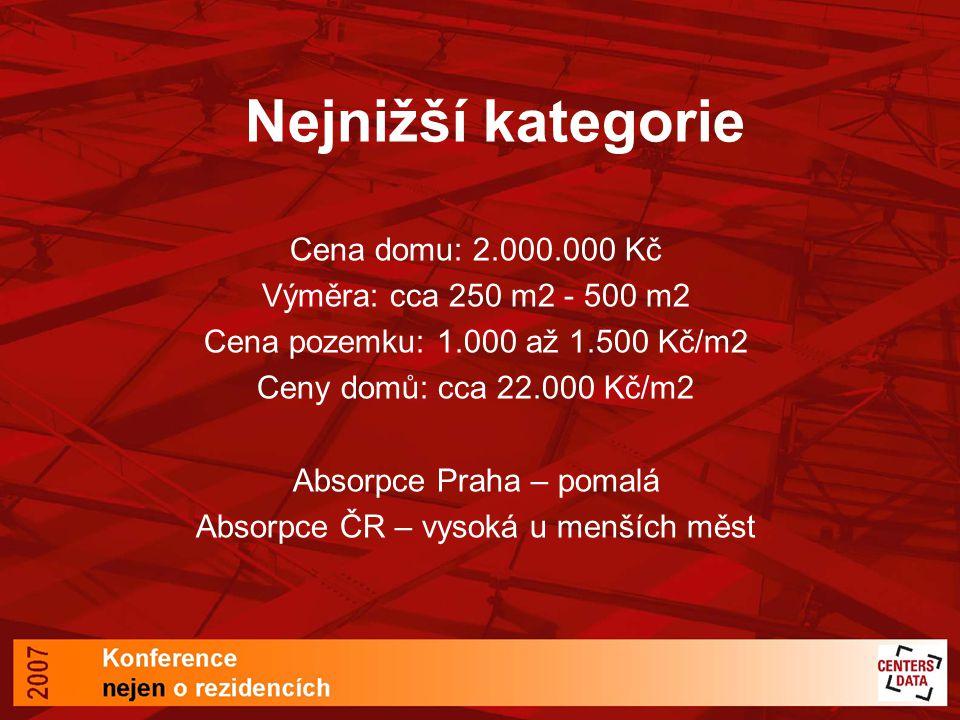 Nejnižší kategorie Cena domu: 2.000.000 Kč Výměra: cca 250 m2 - 500 m2 Cena pozemku: 1.000 až 1.500 Kč/m2 Ceny domů: cca 22.000 Kč/m2 Absorpce Praha – pomalá Absorpce ČR – vysoká u menších měst