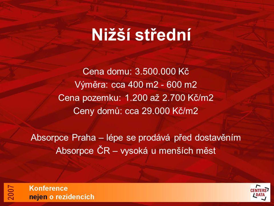 Nižší střední Cena domu: 3.500.000 Kč Výměra: cca 400 m2 - 600 m2 Cena pozemku: 1.200 až 2.700 Kč/m2 Ceny domů: cca 29.000 Kč/m2 Absorpce Praha – lépe se prodává před dostavěním Absorpce ČR – vysoká u menších měst