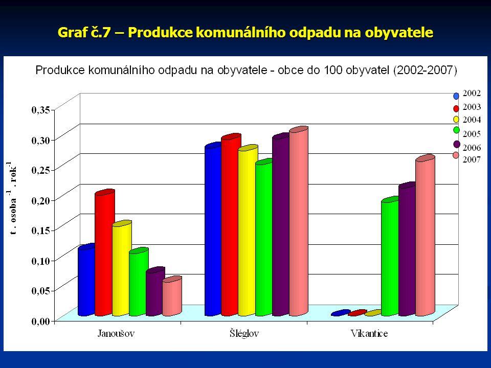 Graf č.7 – Produkce komunálního odpadu na obyvatele