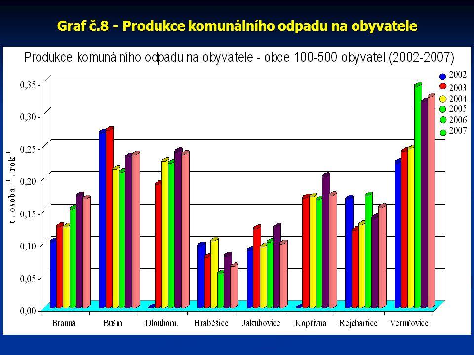 Graf č.8 - Produkce komunálního odpadu na obyvatele