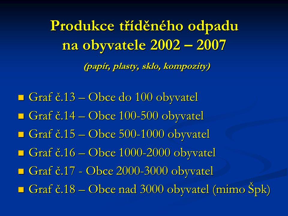 Produkce tříděného odpadu na obyvatele 2002 – 2007 (papír, plasty, sklo, kompozity)  Graf č.13 – Obce do 100 obyvatel  Graf č.14 – Obce 100-500 obyv