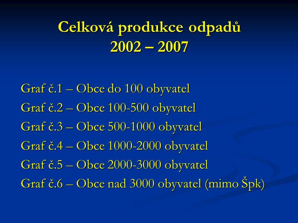 Celková produkce odpadů 2002 – 2007 Graf č.1 – Obce do 100 obyvatel Graf č.2 – Obce 100-500 obyvatel Graf č.3 – Obce 500-1000 obyvatel Graf č.4 – Obce