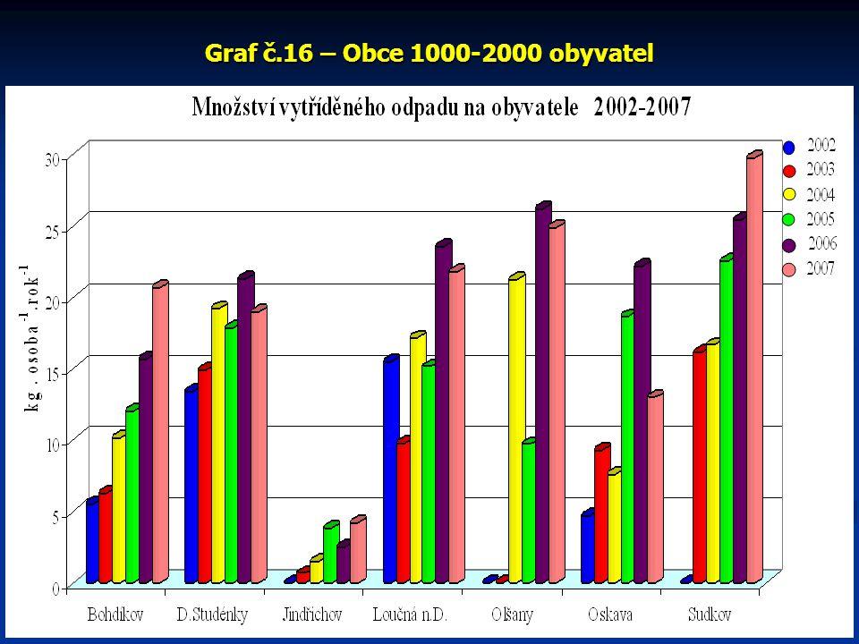 Graf č.16 – Obce 1000-2000 obyvatel