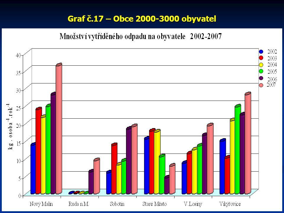 Graf č.17 – Obce 2000-3000 obyvatel