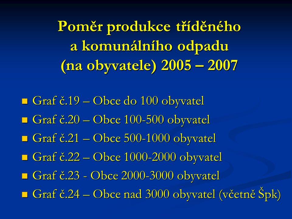 Poměr produkce tříděného a komunálního odpadu (na obyvatele) 2005 – 2007  Graf č.19 – Obce do 100 obyvatel  Graf č.20 – Obce 100-500 obyvatel  Graf