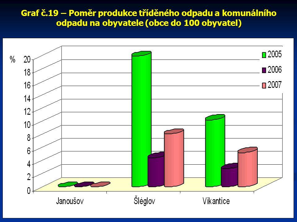 Graf č.19 – Poměr produkce tříděného odpadu a komunálního odpadu na obyvatele (obce do 100 obyvatel)