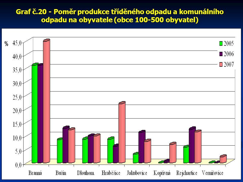 Graf č.20 - Poměr produkce tříděného odpadu a komunálního odpadu na obyvatele (obce 100-500 obyvatel)