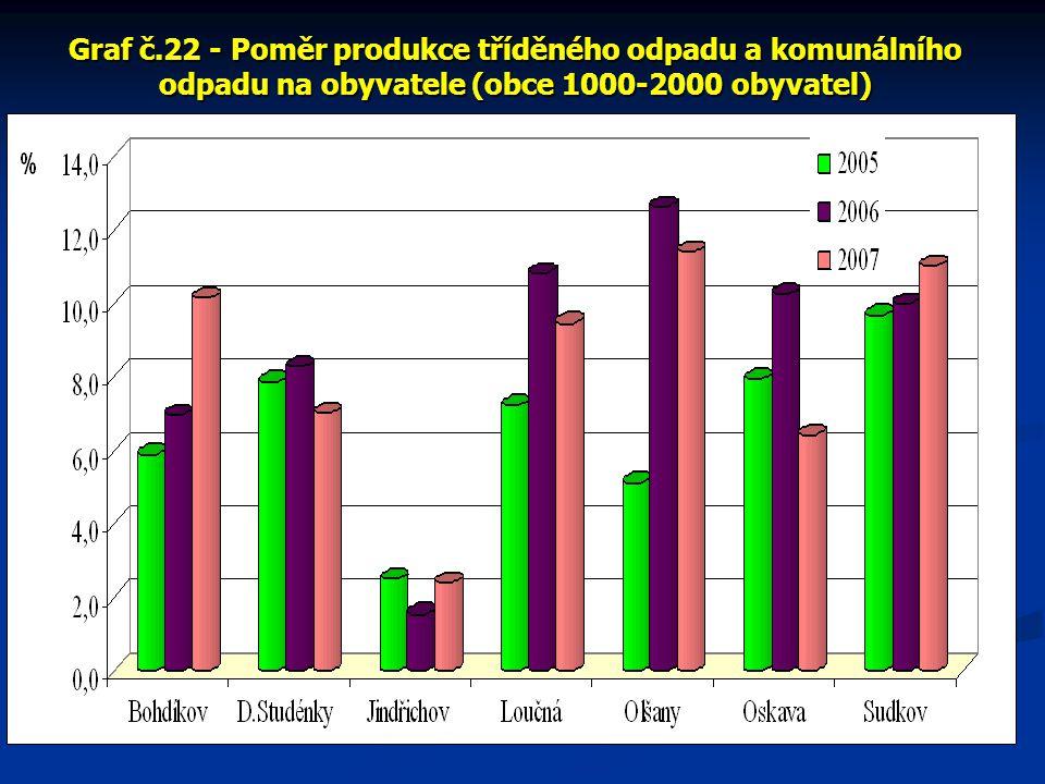 Graf č.22 - Poměr produkce tříděného odpadu a komunálního odpadu na obyvatele (obce 1000-2000 obyvatel)
