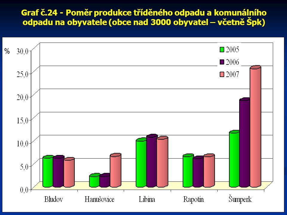 Graf č.24 - Poměr produkce tříděného odpadu a komunálního odpadu na obyvatele (obce nad 3000 obyvatel – včetně Špk)