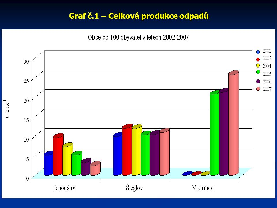 Graf č.2 - Celková produkce odpadů